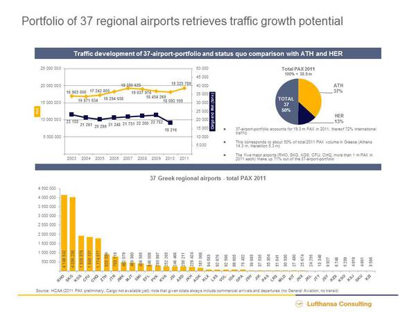 Traffic growth potential for 37 Greek airports